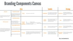 Canvas Collection II - A list of visual templates - Andi Roberts Marketing Strategy Template, Marketing Plan, Small Business Organization, Business Model Canvas, Branding Process, Design Theory, Business Branding, Llc Business, Business Education