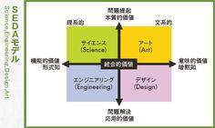 日本でアップルやダイソン生まれない理由 | プレジデントオンライン | PRESIDENT Online