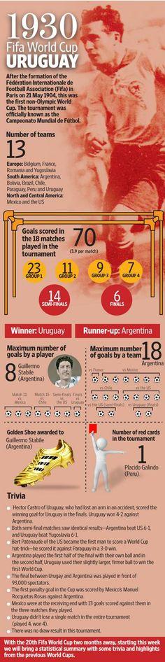 1930 FIFA World Cup Trivia