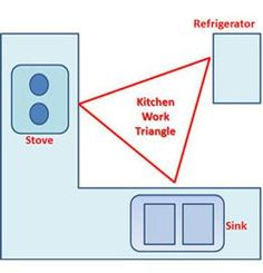KCK kitchen remodeling tip: The kitchen work triangle is a concept established in the 1940′s that is still a standard of design in kitchens today.