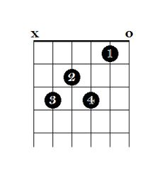 how to play basic keyboard chords