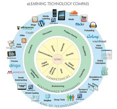 e-Learning tools summary