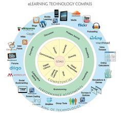 e-Learning tools summary