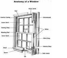 Double-hung window diagram. | Home Utilitiy Improvements ...