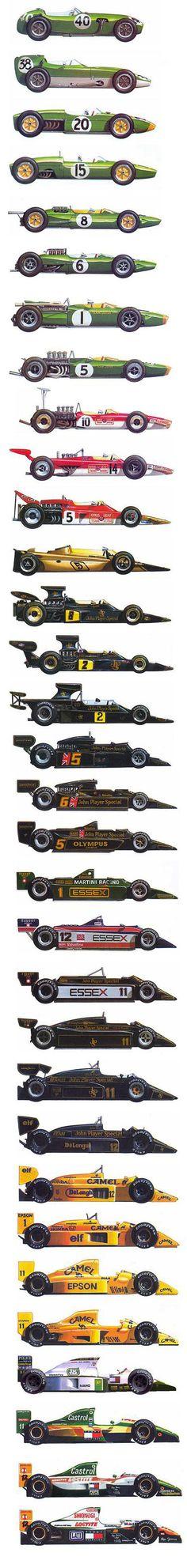 Lotus, history of Formula 1