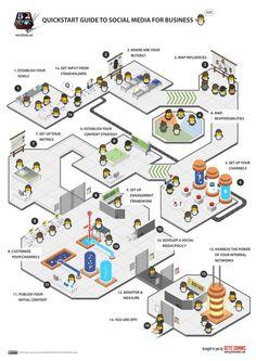 Infographic : Quickstart Guide to Social Media for Business - Technology Marketing Journal - Social Business, Business Marketing, Internet Marketing, Online Marketing, Social Media Marketing, Business Tips, Business Infographics, Business Technology, Marketing Plan