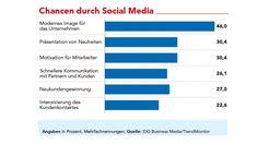 Social-Media-Plattformen gewinnen in der Kommunikation der Internet-Nutzer an Bedeutung, E-Mail und Instant Messaging verlieren.