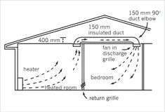 Diagram of a single level house. Heat flows from a heater on the left side of a room on the left into a 150 mm insulated duct in the ceiling on the opposite side of the room, along the duct in the ceiling space (minimum 400 mm height) drawn by a fan in the discharge grille in the ceiling on the right side of a room on the right, into and warming the room on the right. A return grille is fitted low in the wall between the two rooms.