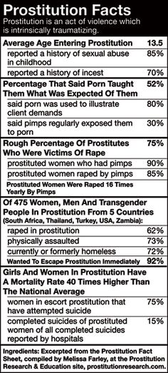 prostitution facts
