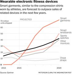 #Wearable gadgets will have health, research and privacy consequences | The Washington Post