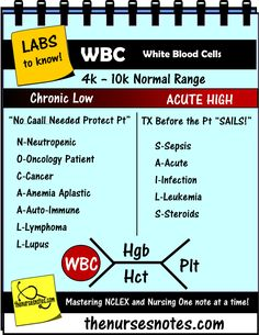 CBC Complete Blood Count WBC Platelets Hgb HCT BMP Chem7 Fishbone Diagram explaining labs - From the Blood Book Theses are the Labs you should know Hyponatremia Sodium Lab Value Blood Hyponatremia Mnemonic Nursing Student This is a collection of my Blood Book part of BMP Fishbone diagram explaining the Hyperkalemia Hypokalemia, Na K Cr Hypomagnesemia BUN Creatinine Addisons Dehydration Study Sheets for Nurses NCLEX Tips The Nursing Notes Cheats KAMP 300 free NCLEX Questions on the site!