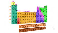 Claim Udemy Promo Codes for Periodic Table Part - 1 Marvel Movie Posters, Movie Poster Art, University Courses, Free Android Games, Learn Programming, Learn A New Skill, Data Science, Wordpress Theme, Chemistry