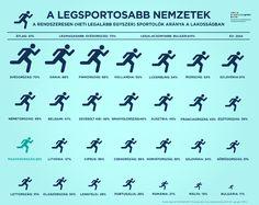 A legsportosabb nemzetek http://europapont.blog.hu/2017/09/22/2017_europai_sporthet
