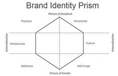"""""""if BRAND-X was a person, who would you compare him with""""?     Physique - the main features of the product     Personality - the human character and attitude     Relationship - includes beliefs and associations about the brand     Culture - the integral representation of the brand and the organization     Reflection - how the brand is reflected in the customer mind     Self-image - the relation of the customer and the brand (can use or buy the product)"""