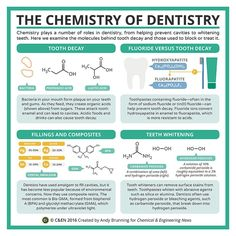 The Chemistry of Dentistry, created by Andy Brunning for Chemical & Engineering News. via Compound Interest