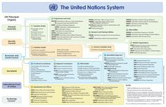 I believe this will be helpful for every delegate. the UN Structure on all official languages of the organization. Source: United Nations structure and...