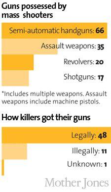 More Guns, More Mass Shootings—Coincidence? | Mother Jones