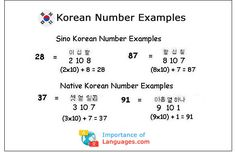 The Korean language has two frequently used Korean number systems. Sino Korean and Native Korean. Learn more about the Korean Language Numbers Learn Basic Korean Language, Korean Language Course, Learn Korean Alphabet, Korean Words Learning, Learn Another Language, Korean Language Learning, Korean Verbs, Korean Phrases, Korean Numbers
