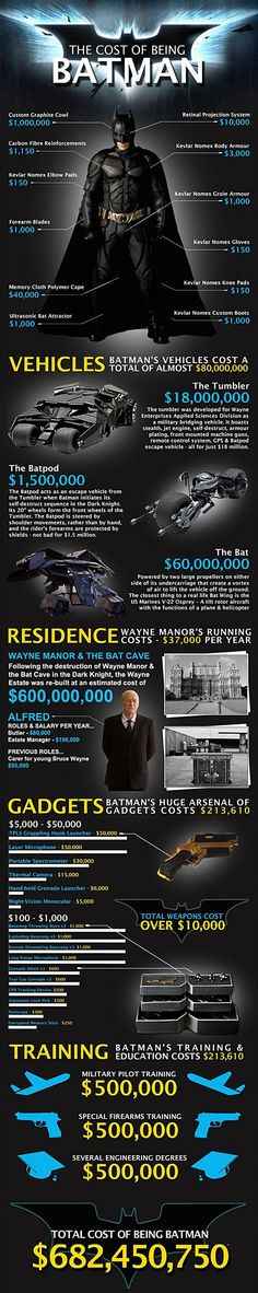 The Cost Of Being Batman - In case anyone was wondering.  Can't believe someone took the time to do this.