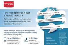 How the Internet of Things is Helping the Earth [Infographic] – CoinSpeaker  ||  Internet of Things (IoT) infrastructure and services will see spending of $ 1.7 trillion in 2020. https://www.coinspeaker.com/2017/09/26/internet-things-helping-earth-infographic/?utm_campaign=crowdfire&utm_content=crowdfire&utm_medium=social&utm_source=pinterest