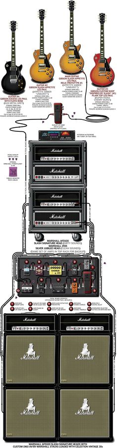 A detailed gear diagram of Slash's 2011 stage setup that traces the signal flow of the equipment in his guitar rig.
