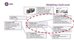 Figure 5 – A simplified illustration of how a built asset is digitally modelled