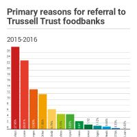 Infographic: Primary reasons for referral to Trussell Trust foodbanks