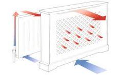 Image result for radiatorskjuler