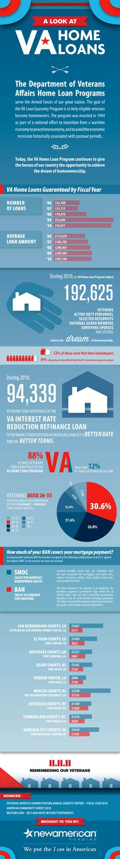 VA Home Loans for veterans and active-duty military and reservists.