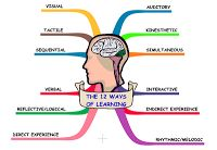 Learning Specialist and Teacher Materials - Good Sensory Learning: Exposing Students to the 12 Ways of Learning