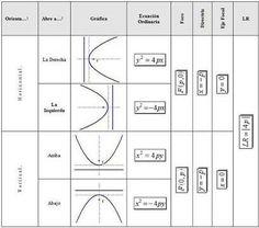 Formulario De Secciones Conicas Pdf