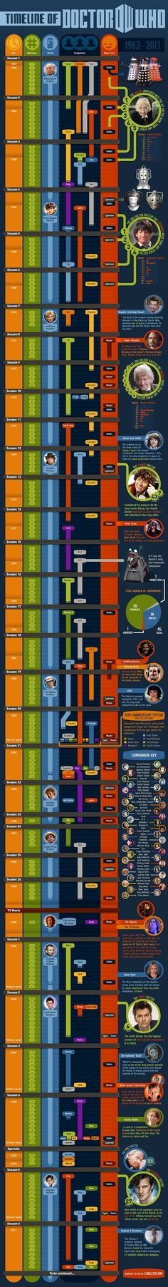 The timeline of Doctor Who