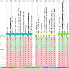 GCSE Physics Required Practical Tracking Spreadsheet