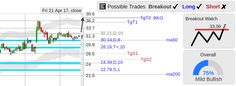 StockConsultant.com - $WLDN (WLDN) Willdan Group stock breakout watch above 33.06, analysis chart