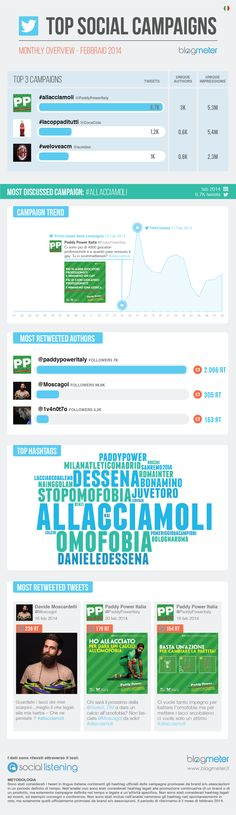 #TopSocialCampaigns Febbraio 2014  http://www.blogmeter.it/blog/2014/04/03/top-social-campaigns-osservatorio-blogmeter-campagne-twitter/