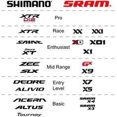 What comparison chart do you think is more accurate when comparing Shimano to Sram. For example is Deore a direct comparison to X5 or X7? Or is X9 a
