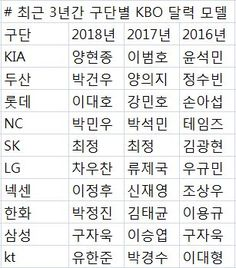 [오!쎈 테마] 'KBO 달력 모델'로 본 10개 구단 간판스타 변화 - 조선닷컴 - 스포츠ㆍ연예 > 스포츠 > 야구 > 프로야구