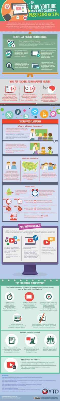 How YouTube Increases Classroom Pass Rates Infographic - http://elearninginfographics.com/youtube-increases-classroom-pass-rates-infographic/
