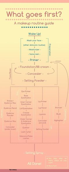 Makeup order of application flow chart