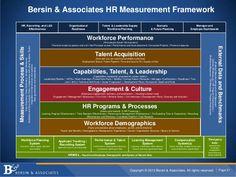 Bersin & Associates HR Measurement Framework HR, Recruiting, and L&D ...