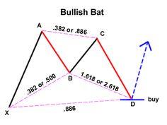 bat pattern forex - Google Search