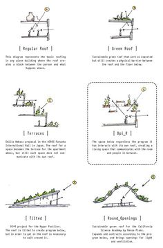 6 Plentiful ideas: Open Garage Roofing green roofing home.Roofing Shingles Patte… 6 Plentiful ideas: Open Garage Roofing green roofing home.Roofing Shingles Patterns concrete shed roofing. Plan Concept Architecture, Green Architecture, Sustainable Architecture, Landscape Architecture, Architecture Design, Architecture Portfolio, Architecture Facts, Architecture Sketchbook, Architecture Diagrams