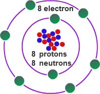 Valence Electrons Definition from a chemistry tutor site. It would be awesome for my students.