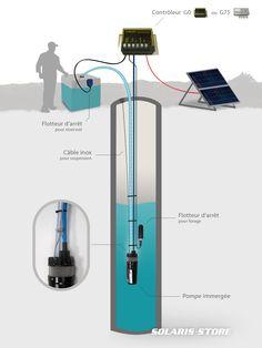 Schéma d'installation d'un kit solaire de pompe immergée  Shurflo dans un puits ou un forage