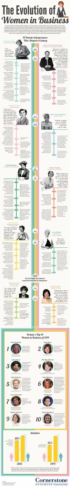 The Evolution of Women in Business infographic Women #Entrepreneurs