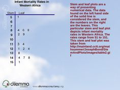Stem-and-leaf plot of infant mortality rates in Western Africa.