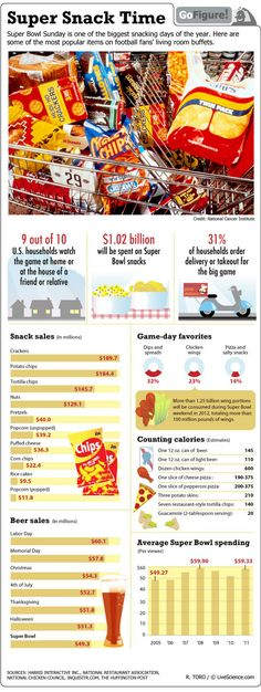 Chips, wings, cookies, pretzels, popcorn... Americans will spend more than one billion dollars on snacks just for the Super Bowl.