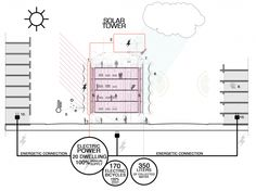 Diagrama Sustentable