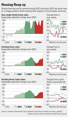 New-home sales still sluggish despite historically low interest rates & healing labor market http://on.wsj.com/1ykFZVm