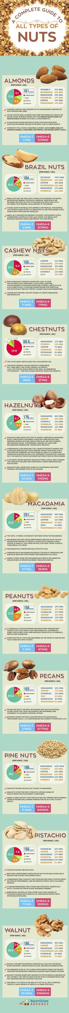 Nutrition Data For Every Type of Nut! How many carbs? And what is the omega 3 to omega 6 ratio? And what are the major vitamins and minerals that each nut provides? Here is all that data and more for the following nuts: almonds, brazil nuts, cashew nuts, chestnuts, hazelnuts, macadamia, peanuts, pecans, pine nuts, pistachios, walnuts. This guide is great for anyone watching their carbohydrate levels, such as people doing low carb and keto diets. Based on the ultimate guide to nuts at…